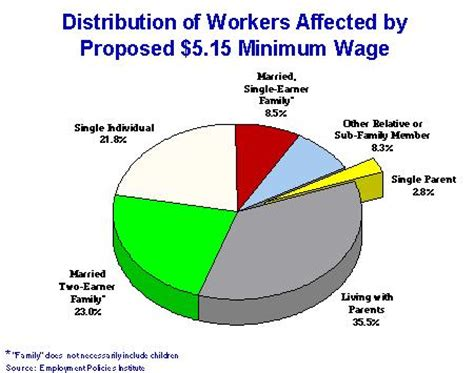 Should government raise minimum wage essay